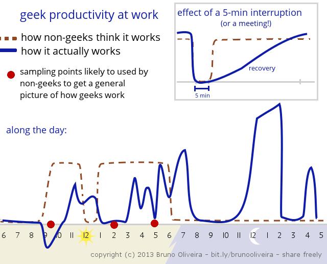 GeekProductivity